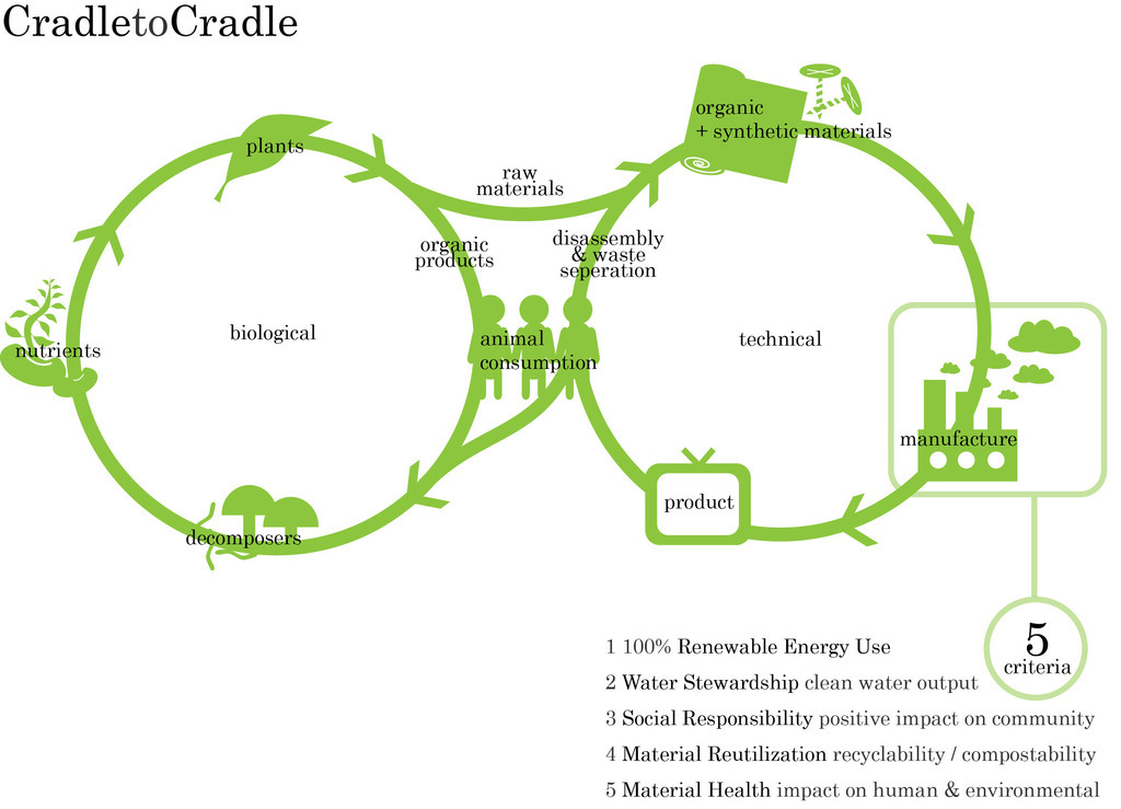 从摇篮到摇篮:循环经济设计探索(Cradle to Cradle:Remaking the Way We Make Things)